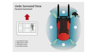 Linde's Surround View System ensures greater safety in narrow warehouse areas and during frequent maneuvering.