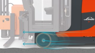 The innovative Active Stability Control (ASC) assistance system from Linde Material Handling detects surface irregularities across the aisle and ensures that these are immediately compensated for by the load wheels.
